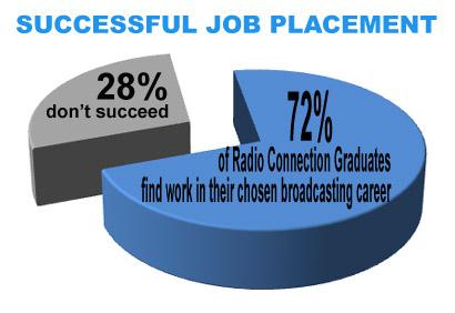 Successful Job Placement Statistics